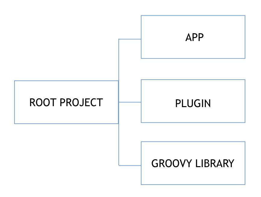 Grails Multi-Project Build | Grails Guides | Grails Framework