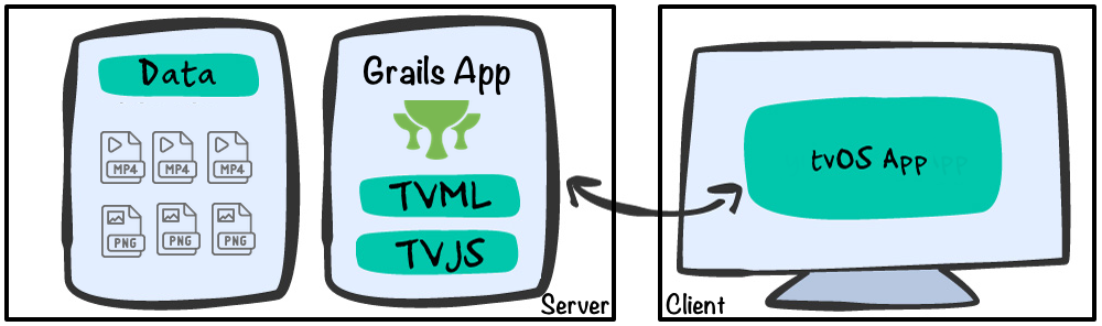 Build a TVML App with Grails | Grails Guides | Grails Framework