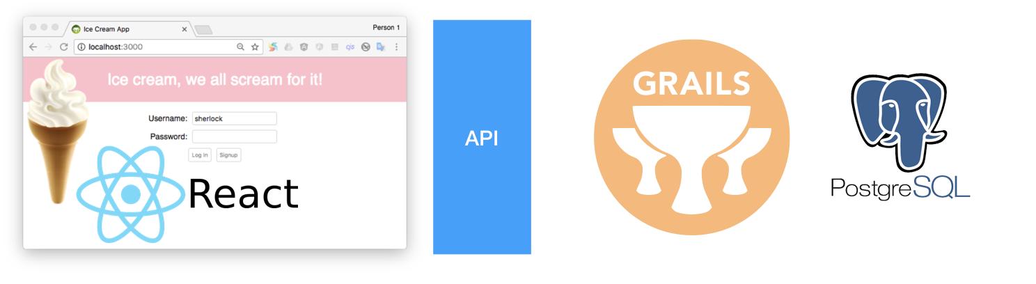 Replacing a Node/Express API with Grails | Grails Guides